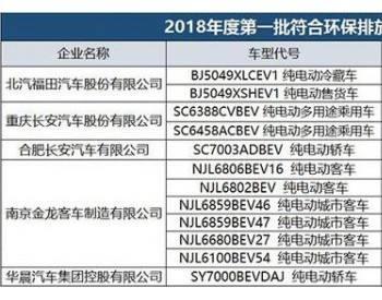 了2018年度第一批符合环保排放标准的车型目录,北汽福田,重庆长安汽车