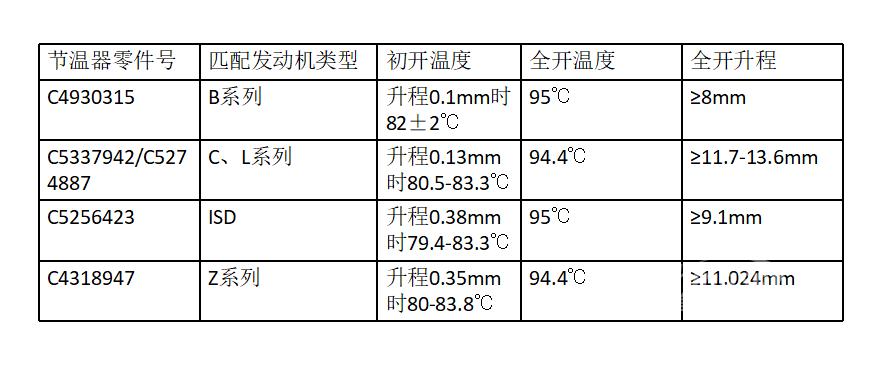 发动机节温器升程检查方法