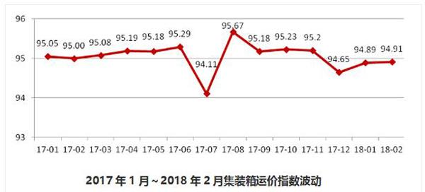 普货运价:2018年2月同比下降0.88%