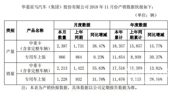 华菱11月中重卡销量同比增长55.63%