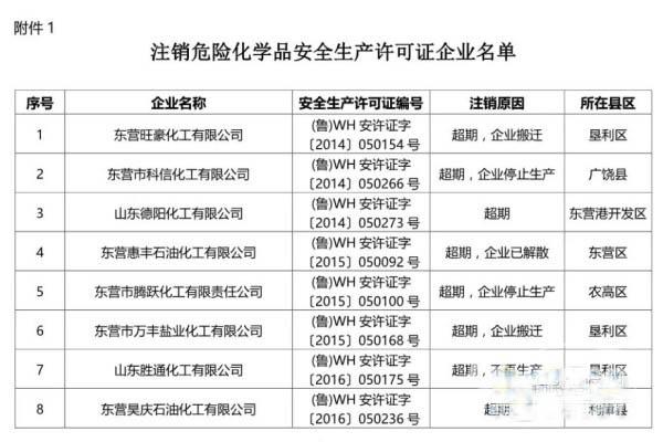 山东东营:15家危险化学品企业许可证被注销