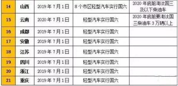 21省市��六��施及��三淘汰�a�N政策一�[