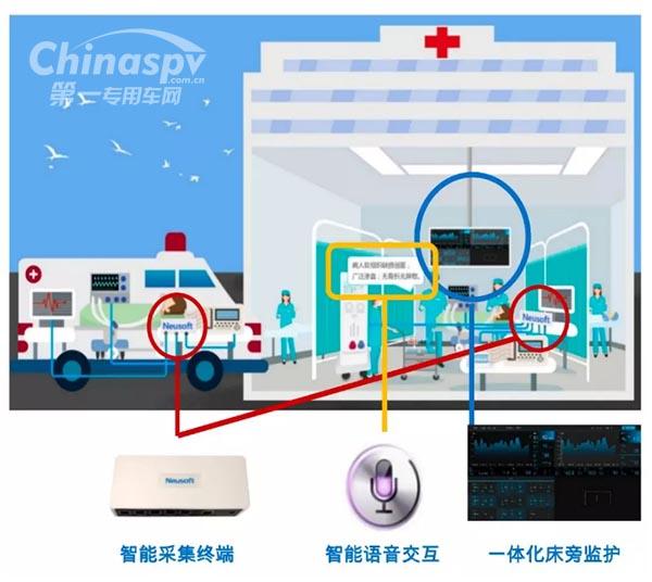 5G+智慧救护车 华晨专用车亮相大连
