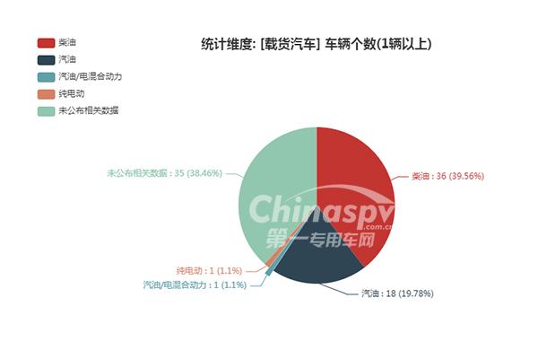 载货汽车燃油种类统计图