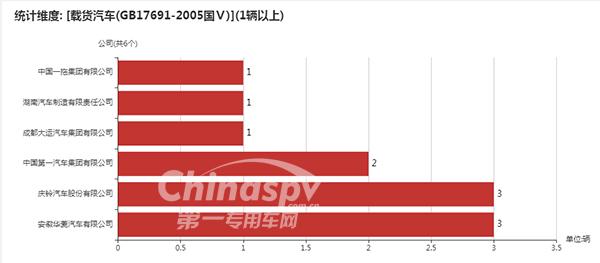采用GB17691-2005国Ⅴ的企业统计图