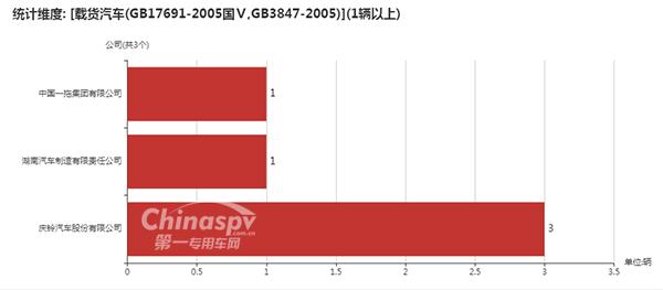 采用GB17691-2005国Ⅴ,GB3847-2005的企业统计图