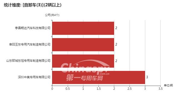数量在2台以上采用3轴的自卸车企业以及数量统计图