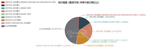 【载货汽车排放标准统计图】图8