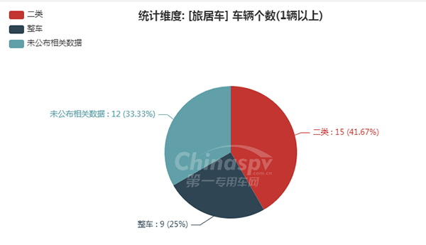 【旅居车配套的底盘企业统计图】