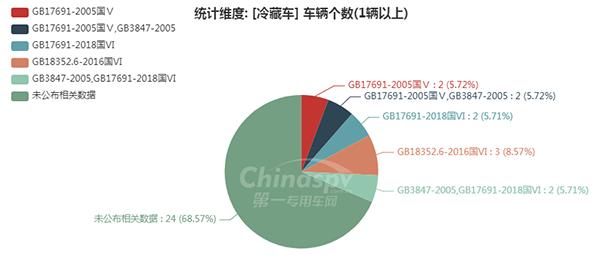 【冷藏车排放标准统计图】图9