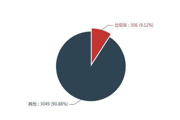 第一专用车网:第334批次公告之垃圾车统计分析