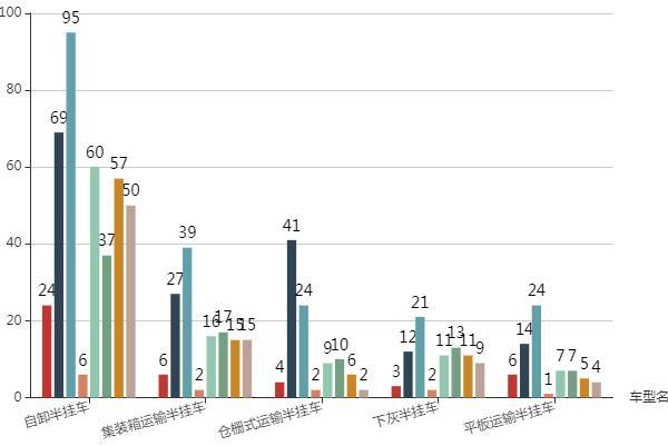 第一专用车网:前8月工信部《新车公告》之半挂车趋势分析