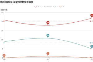 第一专用车网:2021年第一季度(第340-342批次)《新车公告》之旅居车趋势分析